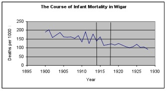 infantmortality_wiganEngland